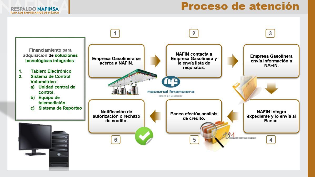 Propuesta de Financiamiento TICs Gasolineros - Proceso de atención