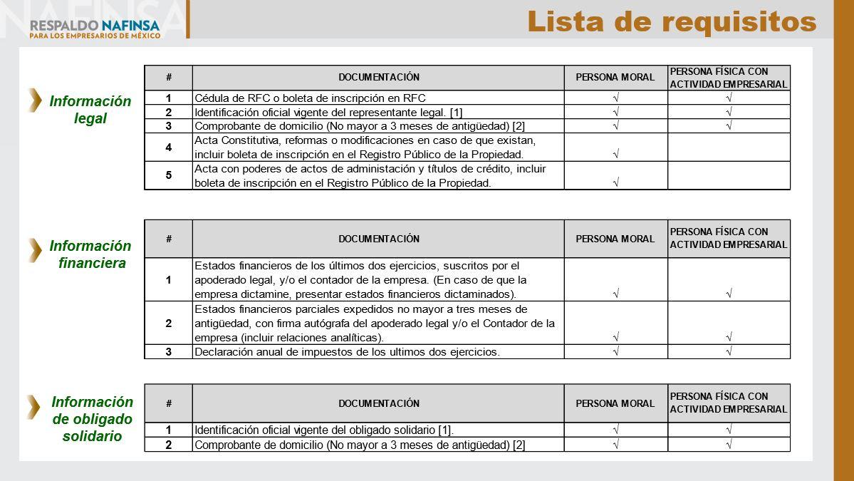 Propuesta de Financiamiento TICs Gasolineros - Lista de requisitos