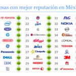 Éstas son las 10 empresas con mejor reputación en México –  Forbes México